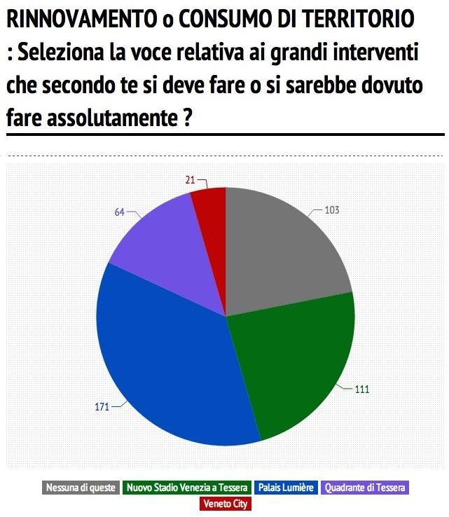 10a domanda sondaggio giunta orsoni