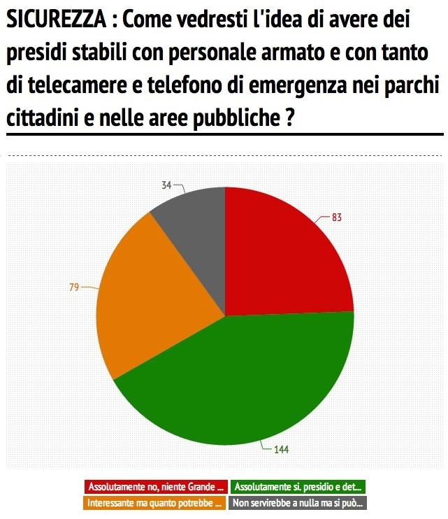 5a domanda sondaggio giunta orsoni