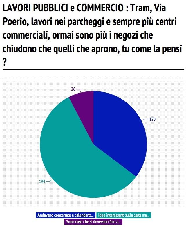 7a domanda sondaggio giunta orsoni