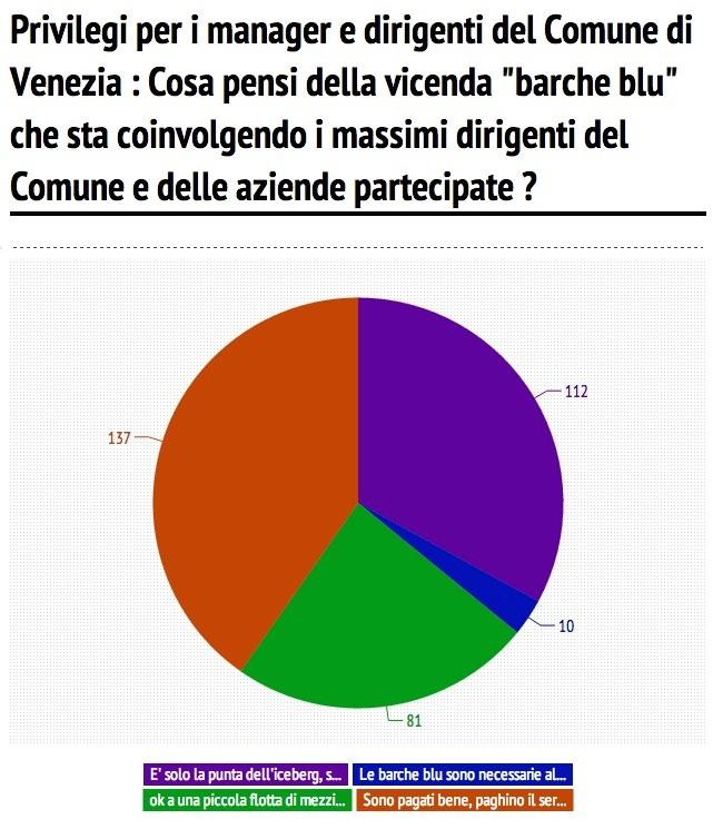 8a domanda sondaggio giunta orsoni