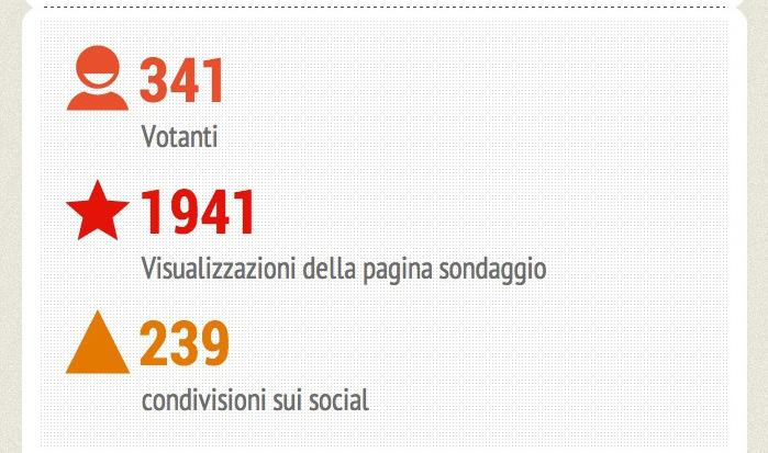 I risultati del 1° Sondaggio di RESET Venezia | la pagella della Giunta Orsoni
