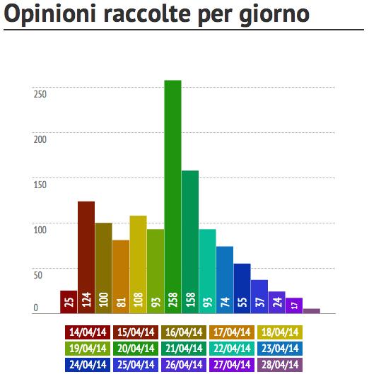 Sondaggio su referendum di separazione e Città Metropolitana di Venezia 2