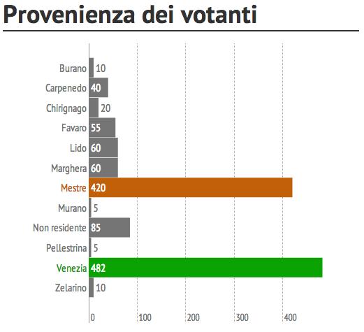 Sondaggio su referendum di separazione e Città Metropolitana di Venezia 3