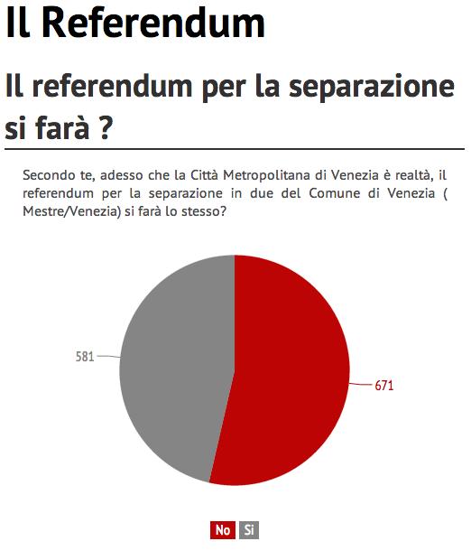 Sondaggio su referendum di separazione e Città Metropolitana di Venezia 4