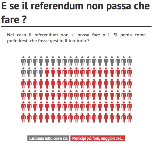 Sondaggio su referendum di separazione e Città Metropolitana di Venezia 6