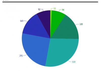 RESET sondaggio primarie elezioni venezia 2015 ETA