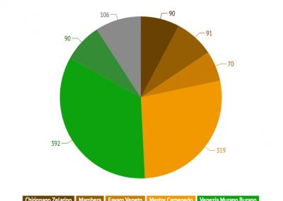 RESET sondaggio primarie elezioni venezia 2015 RESIDENZA