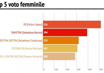 to5 donne