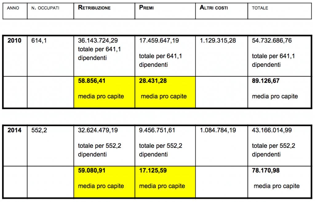 rapporto restribuzione premi e dipendenti casinò di venezia